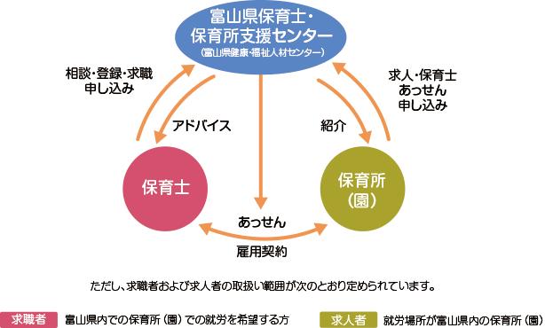 富山県保育士・保育所支援図