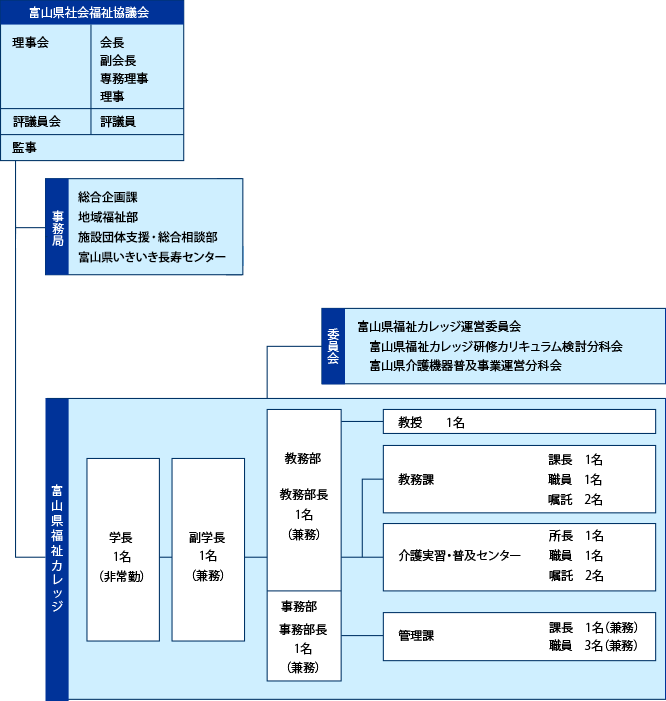 富山県福祉カレッジ組織図