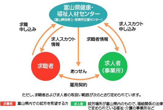 富山県健康・福祉人材センター図