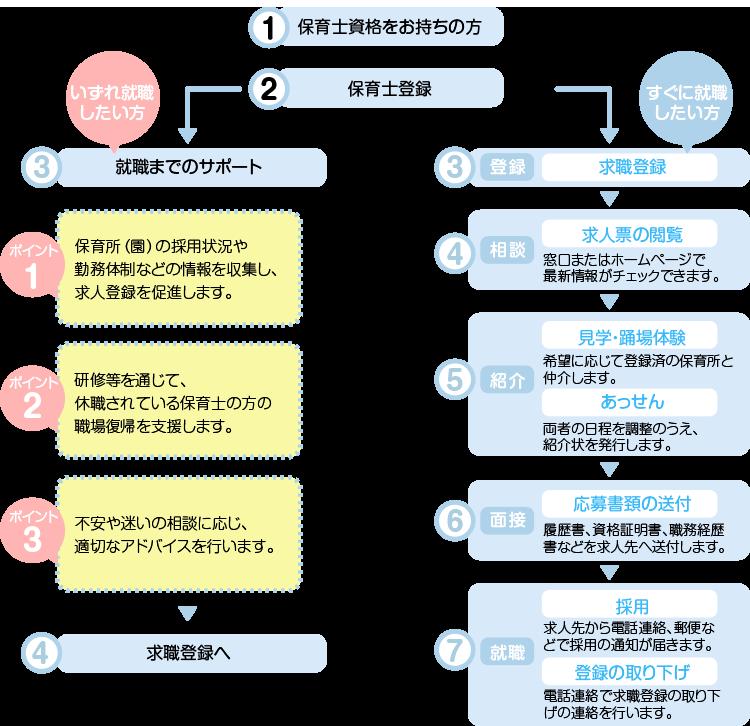 富山県保育士・保育所支援図2