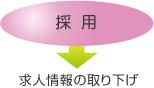 採用→求人情報の取り下げ