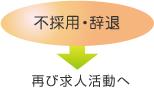 不採用・辞退→再び求人活動へ