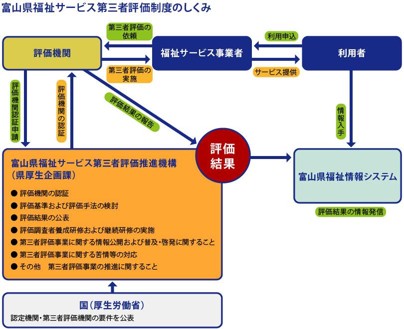 富山県福祉サービス第三者評価制度のしくみ